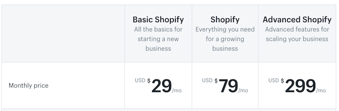tarifs de la solution Shopify